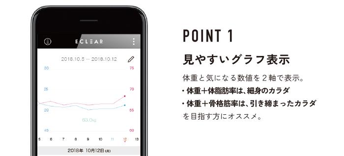 POINT1 見やすいグラフ表示