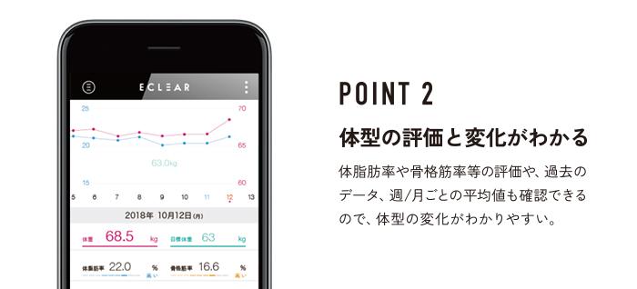 POINT2 体型の評価と変化がわかる